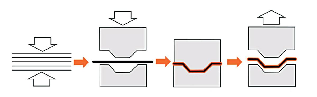 Plástico Moderno, Transformação: Diferentes processos podem ser aplicados na termoformagem